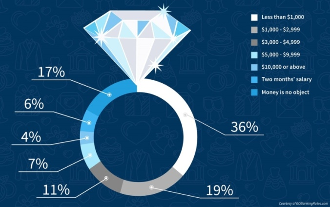 GoBankingRates_Infographic_-_Engagement_Ring_Cost